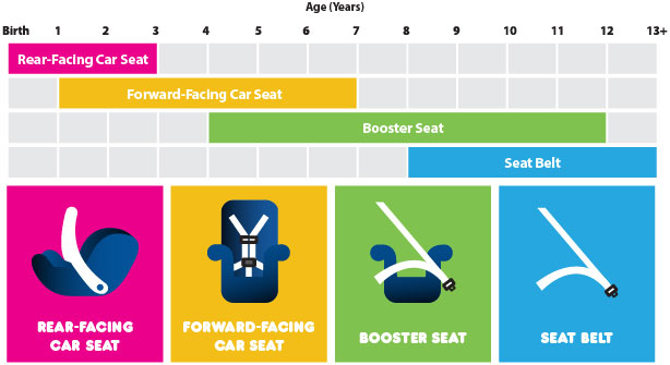 recommended-car-seat-graphic
